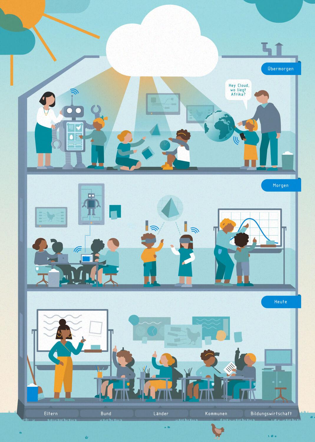 VDI Technologiezentrum Innovation Update Berlin Düsseldorf Plakat Digitale Schule