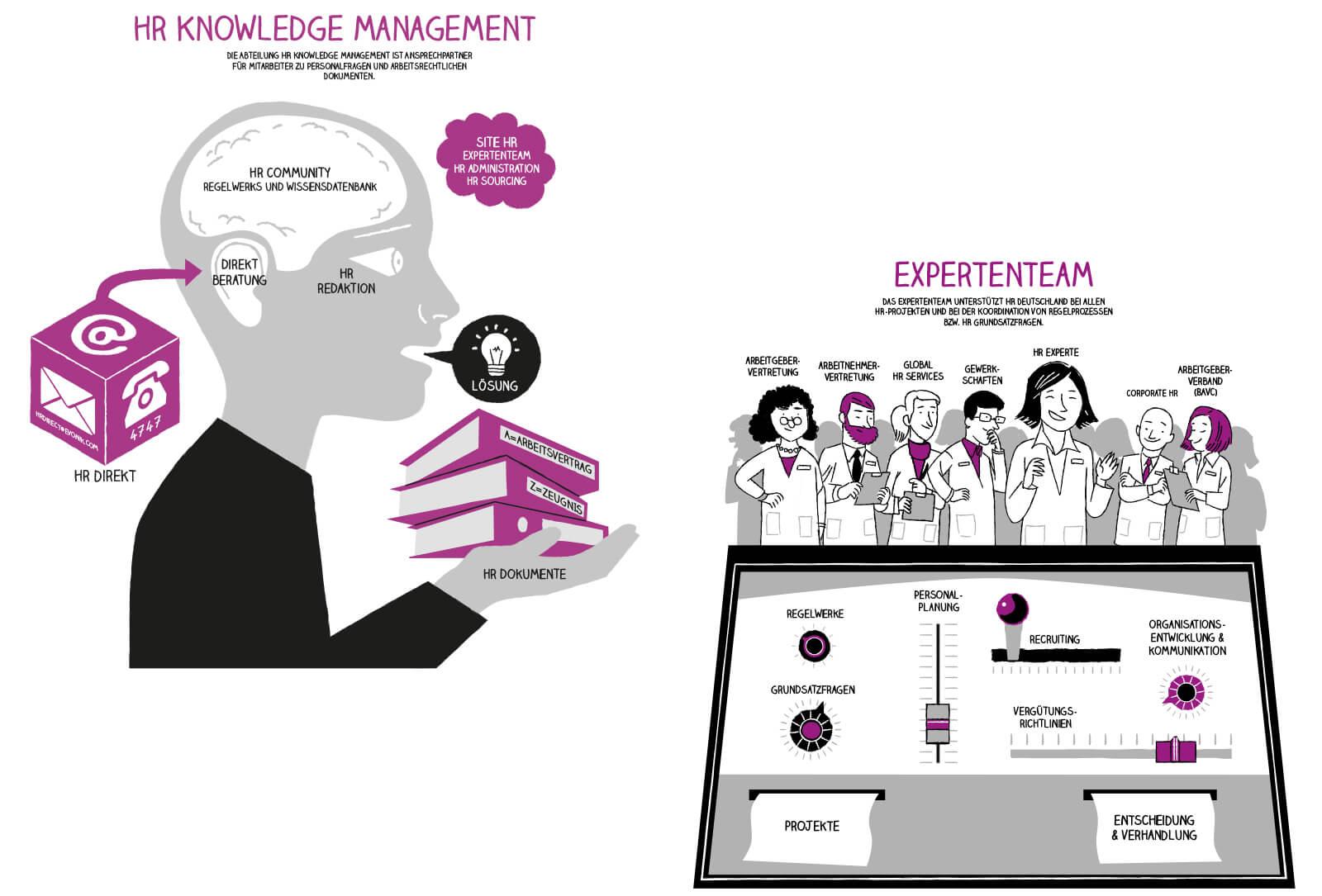 Evonik Industries AG Live Graphic Recording HR Knowledge Management