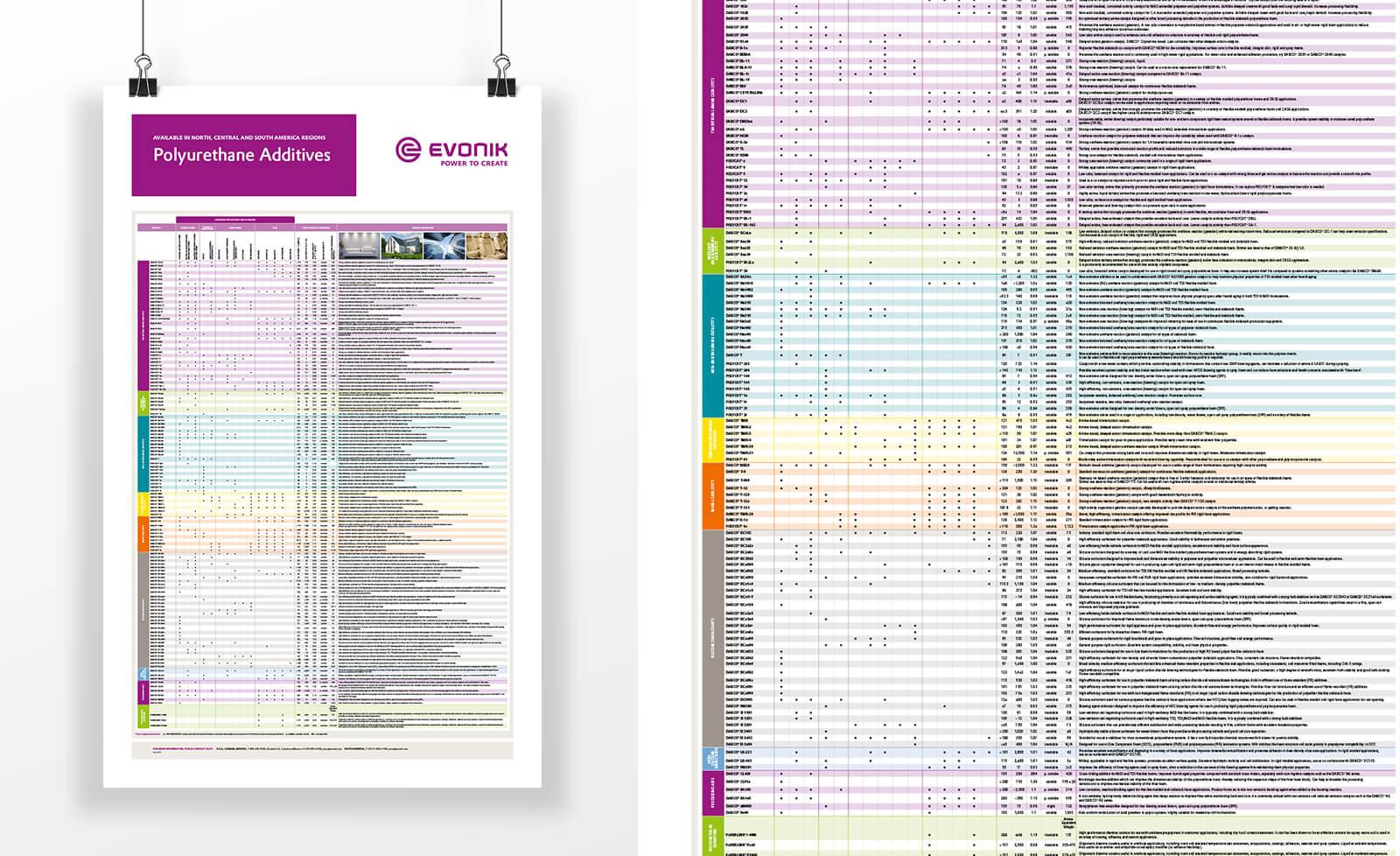 Evonik Industries AG Plakat Additives