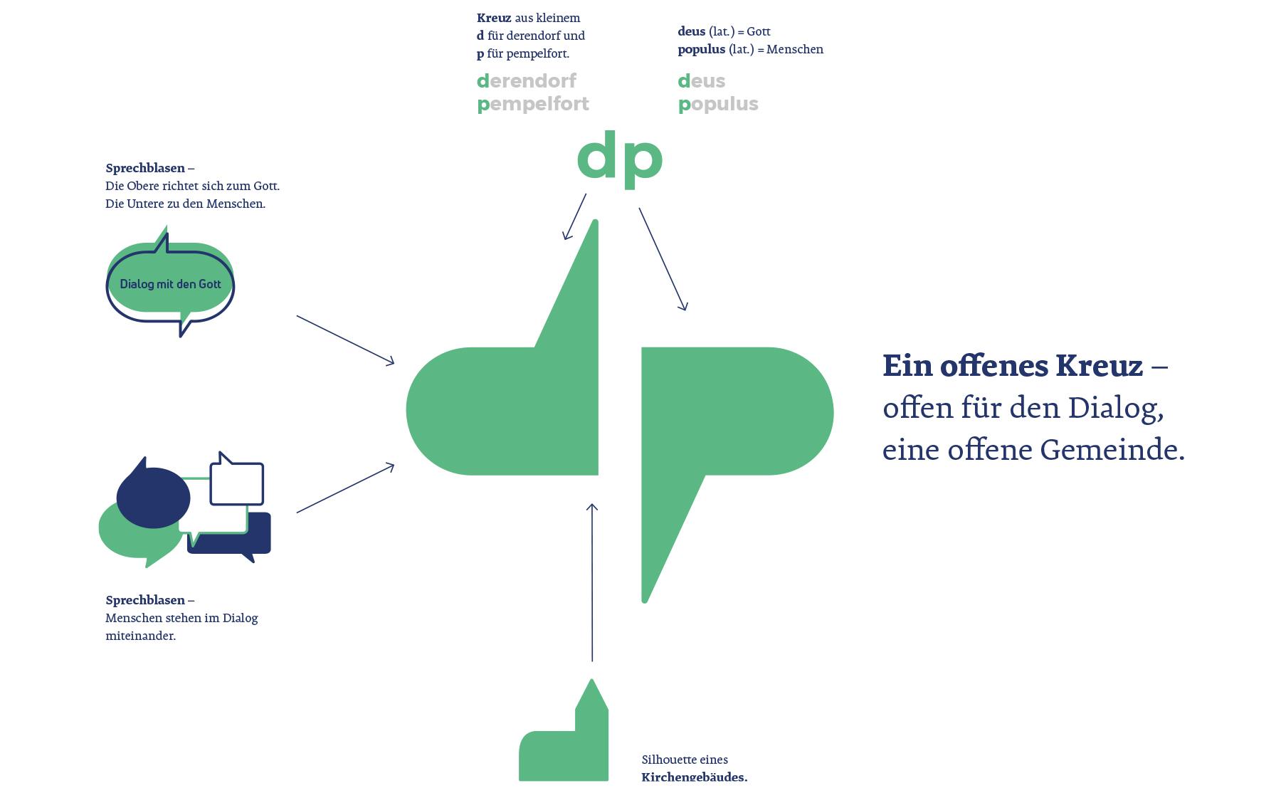 Katholische Kirchengemeinde Derendorf Pempelfort Düsseldorf Corporate Design Logo Herleitung