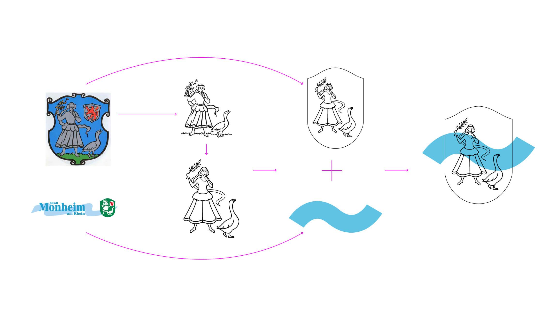 Logoentwicklung für die Stadt Monheim am Rhein Herleitung