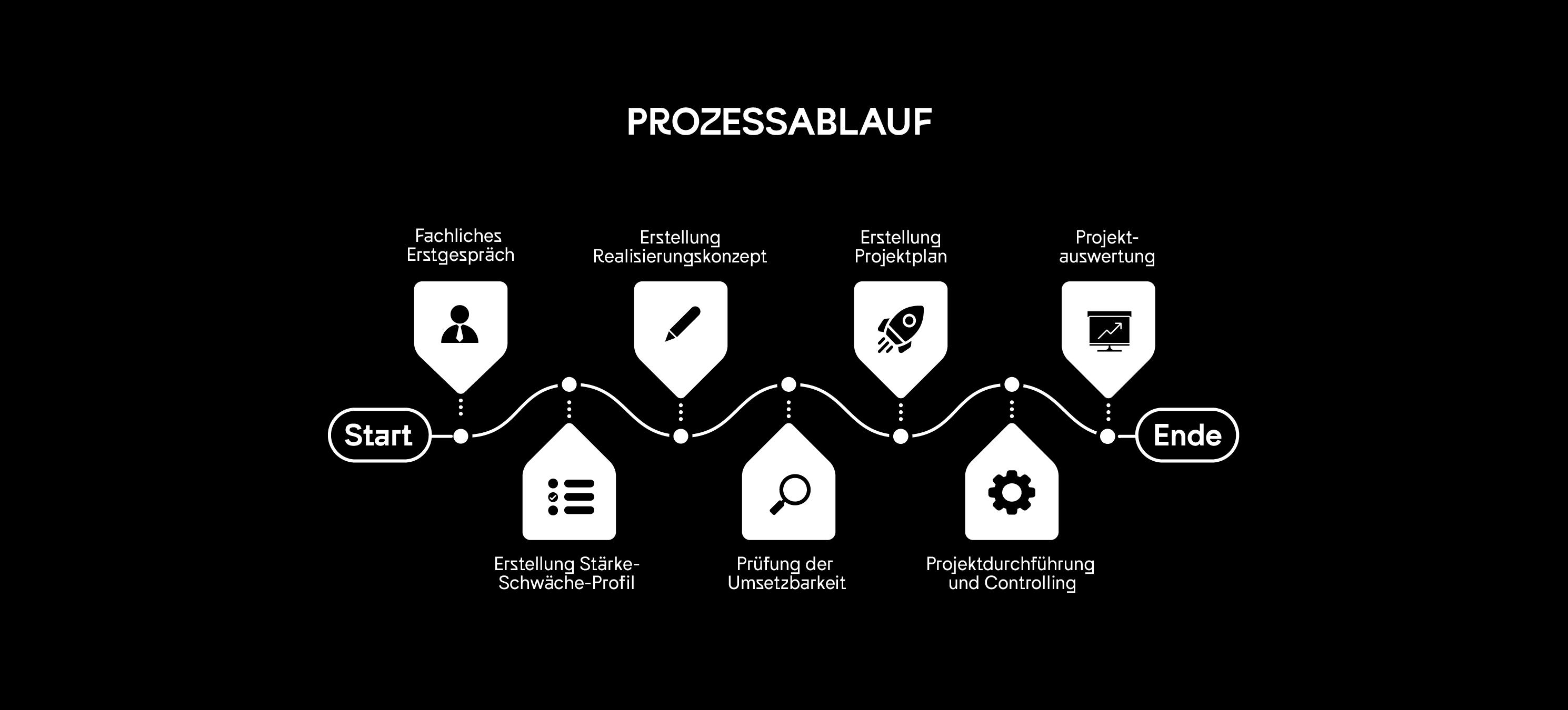 go-digital Prozess als Grafik dargestellt